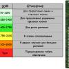 Программа полива для цветов трехкомпонентной GHE Flora Series .