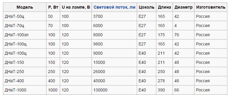 DNAT_harakteristiky-1.png