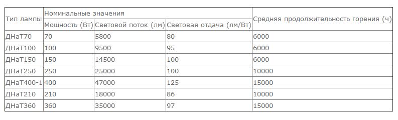 DNAT_harakteristiky-2.png