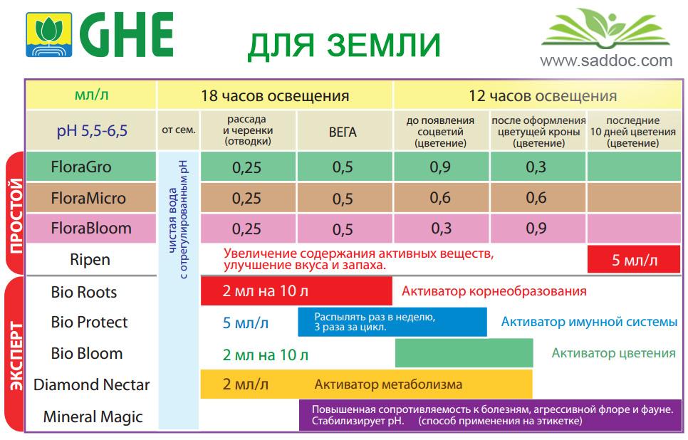 Таблица удобрения марихуаны курящие марихуану фото