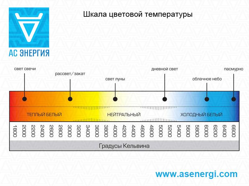 color-temperature-power-led_full.jpg.5aa84906b18f1509851ca8b8588d537e.jpg