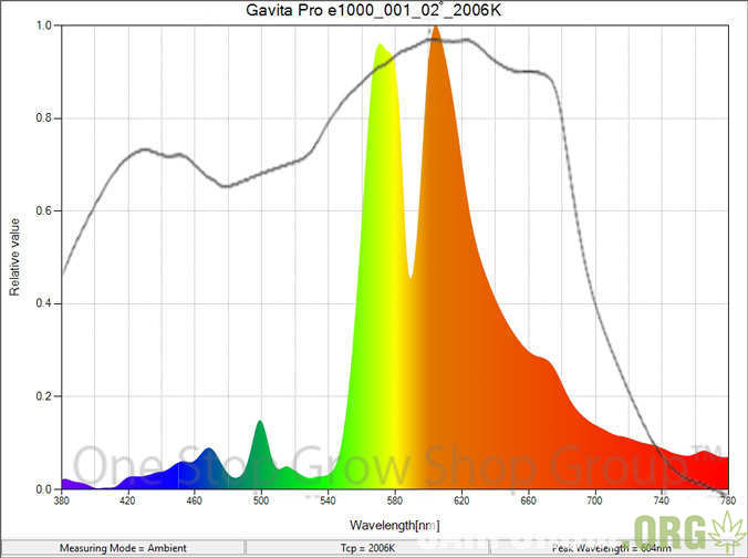 content_gavita-pro-e1000-spectraldistribution-with-mccree-curve-for-web.jpg