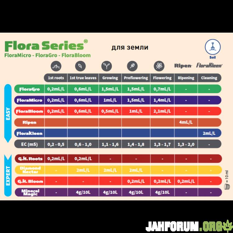 flora-series-tablitsa-dlya-zemli-800x800.png