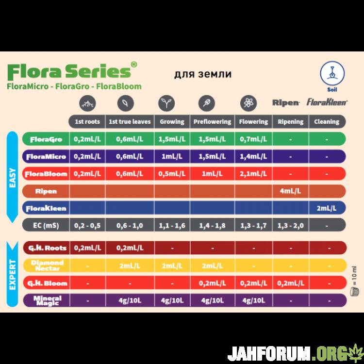 flora-series-tablitsa-dlya-zemli-800x800.thumb.png.440213752bf4b93e2c5d64316ab3570e.png